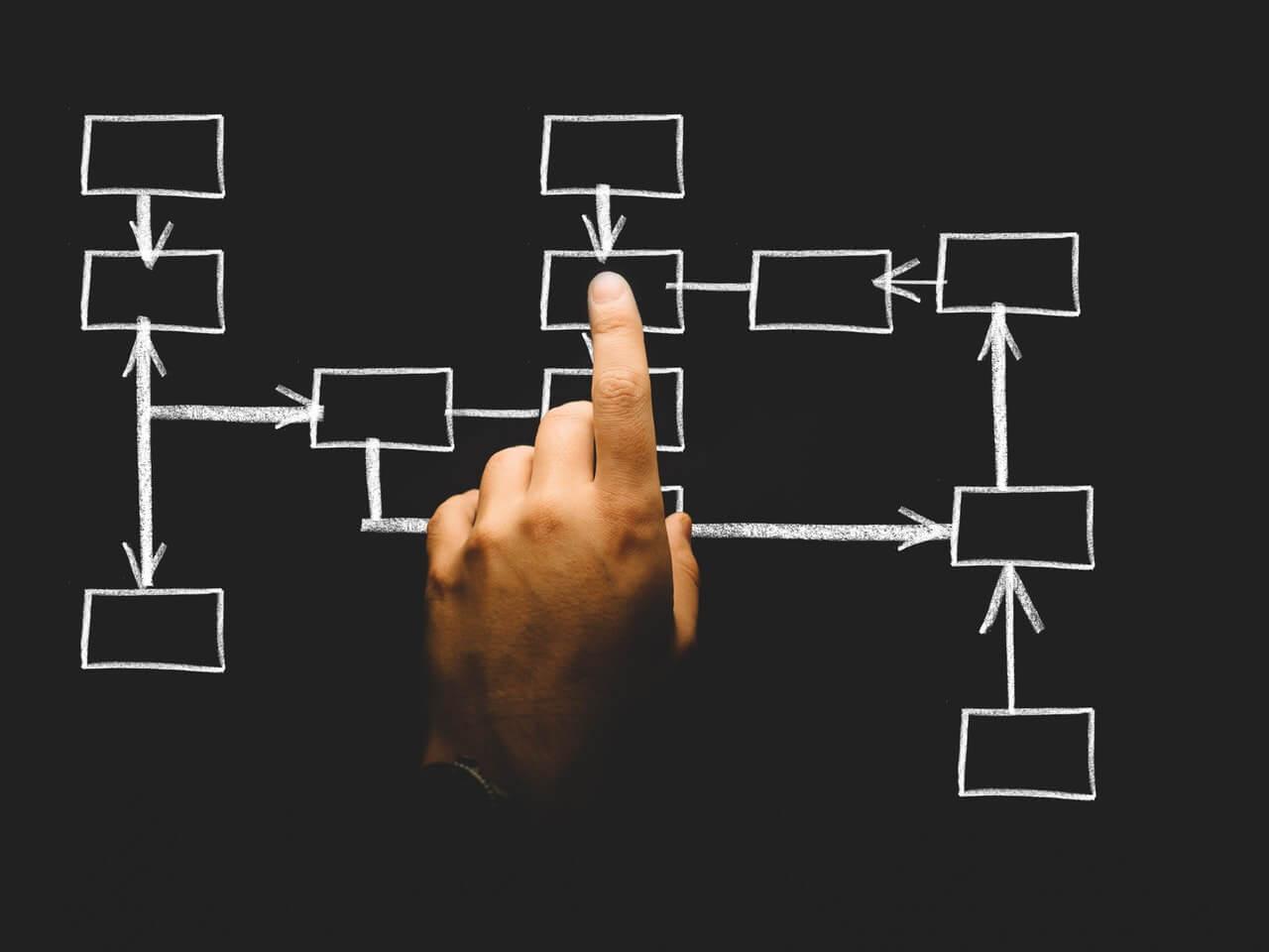 コンバージョン率を高める「マッチングサイトの構成図」