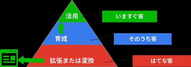 アクセスピラミッド